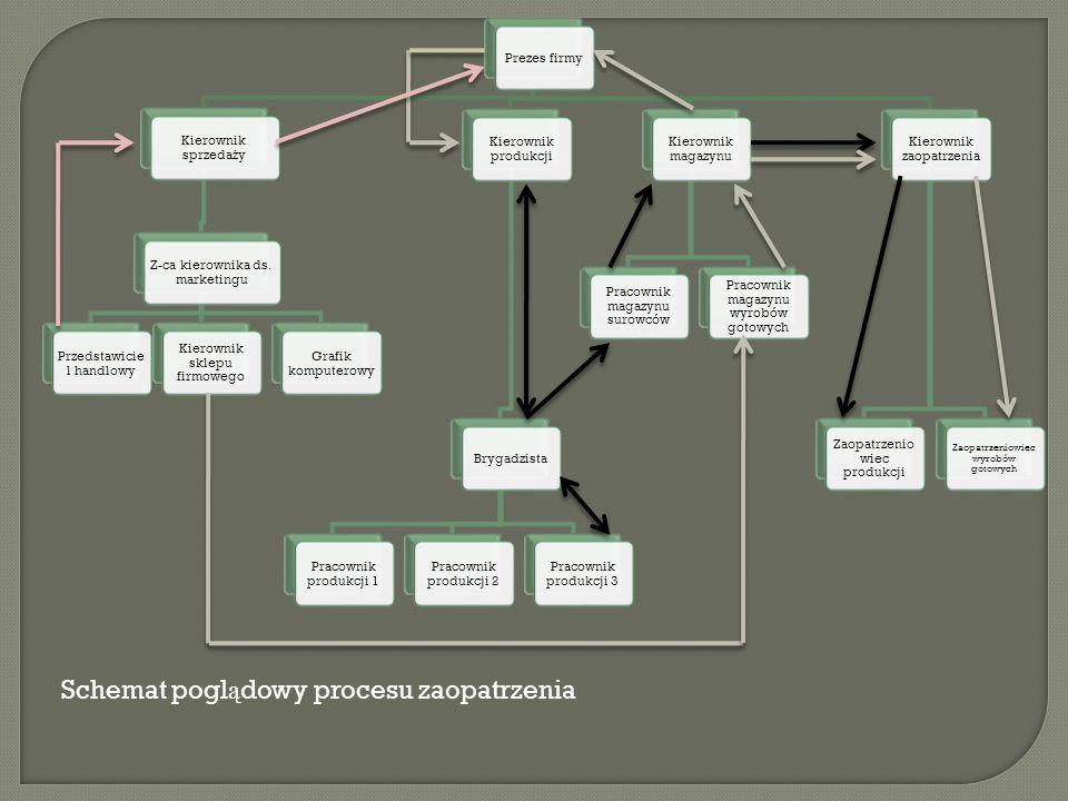 Schemat poglądowy procesu zaopatrzenia