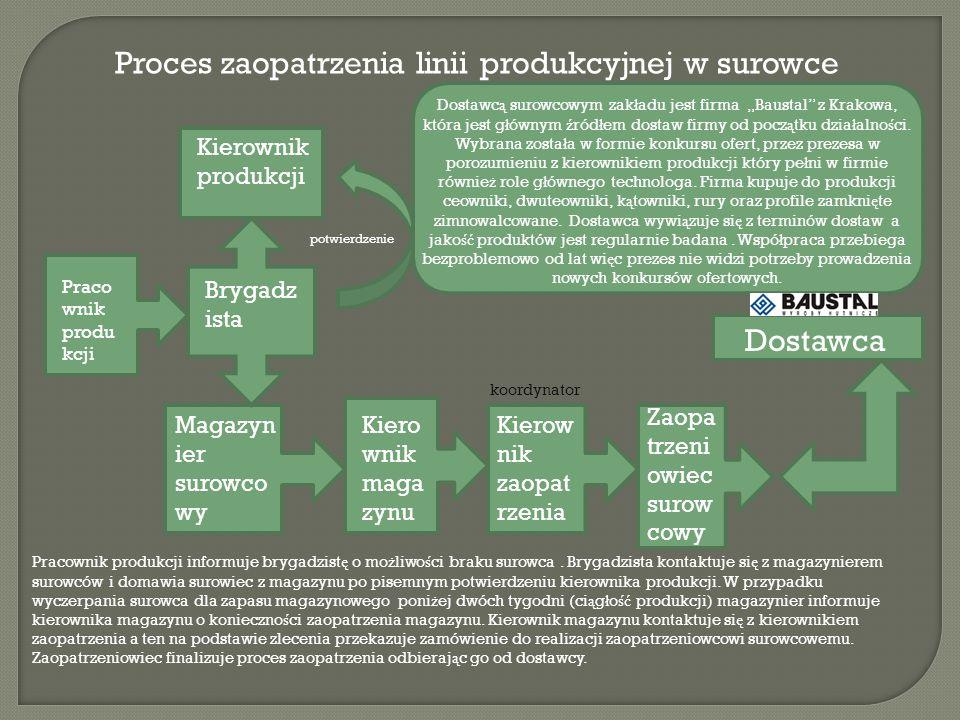 Proces zaopatrzenia linii produkcyjnej w surowce