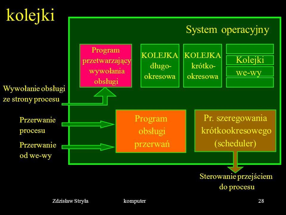 kolejki System operacyjny Kolejki we-wy Program Pr. szeregowania