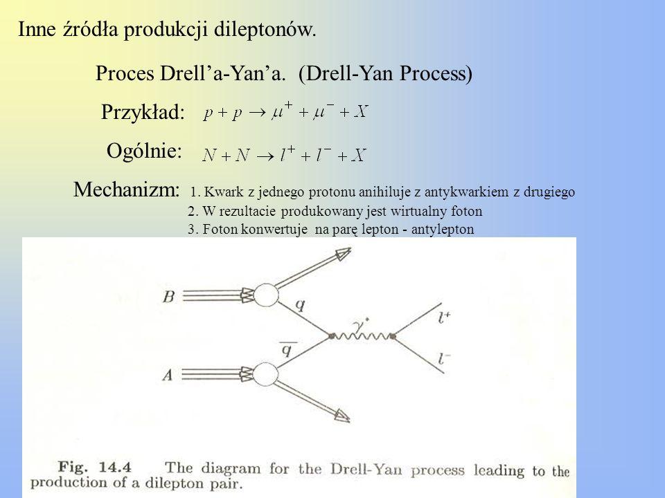 Inne źródła produkcji dileptonów.