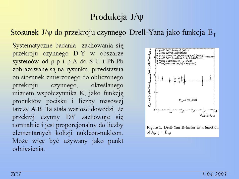 Produkcja J/Stosunek J/ do przekroju czynnego Drell-Yana jako funkcja ET.