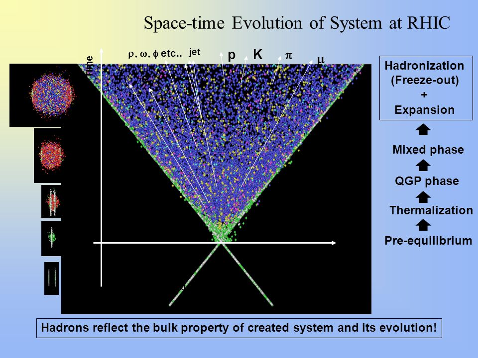 Space-time Evolution of System at RHIC