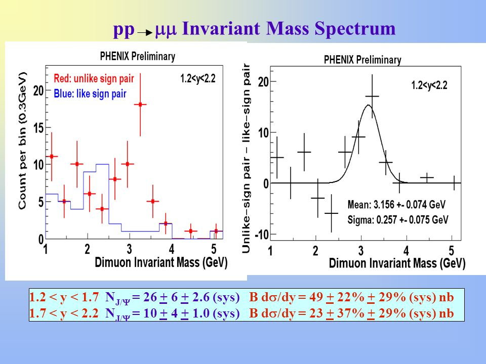 pp mm Invariant Mass Spectrum