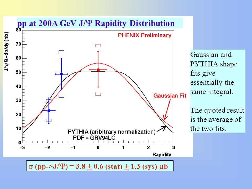 pp at 200A GeV J/Y Rapidity Distribution
