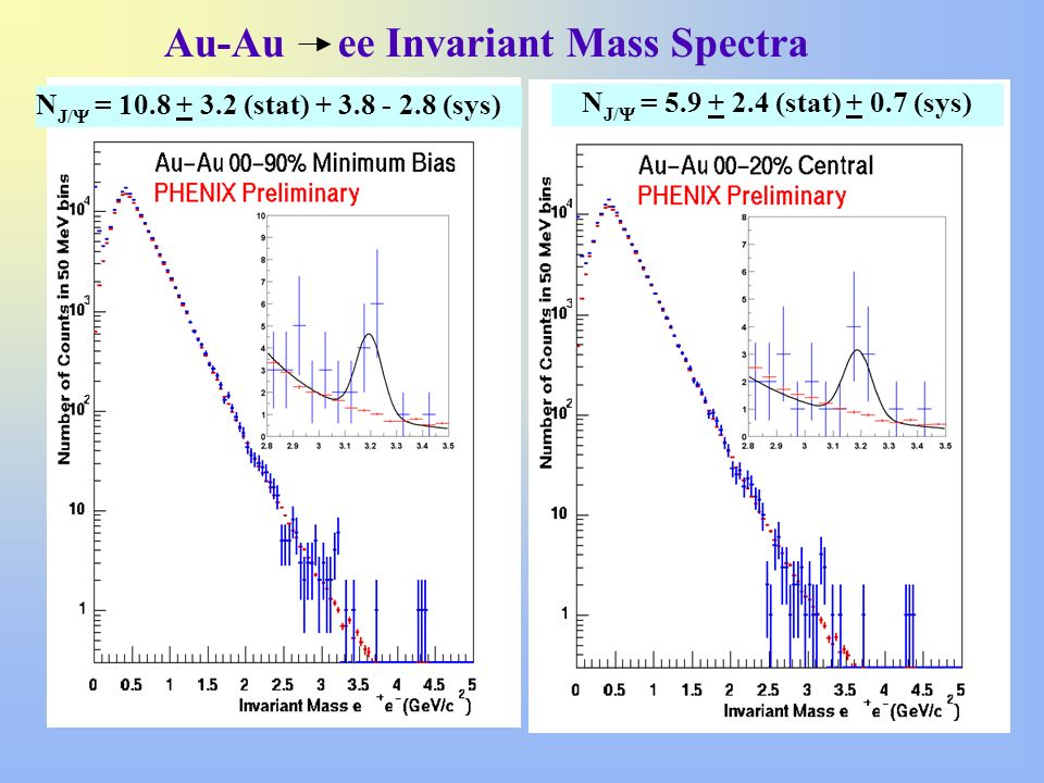 Au-Au ee Invariant Mass Spectra