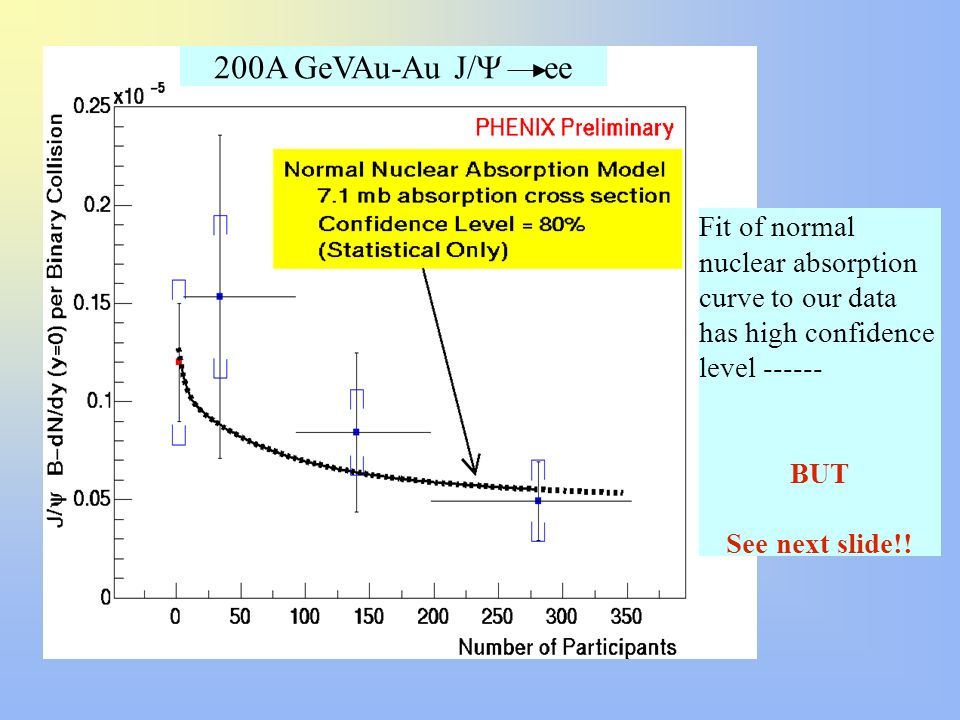 200A GeVAu-Au J/Y eeFit of normal nuclear absorption curve to our data has high confidence level ------