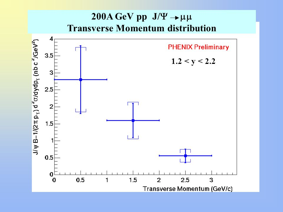 Transverse Momentum distribution