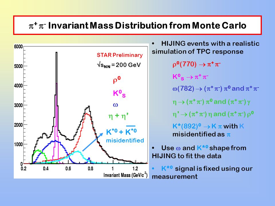 + - Invariant Mass Distribution from Monte Carlo