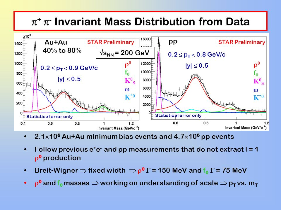 + - Invariant Mass Distribution from Data