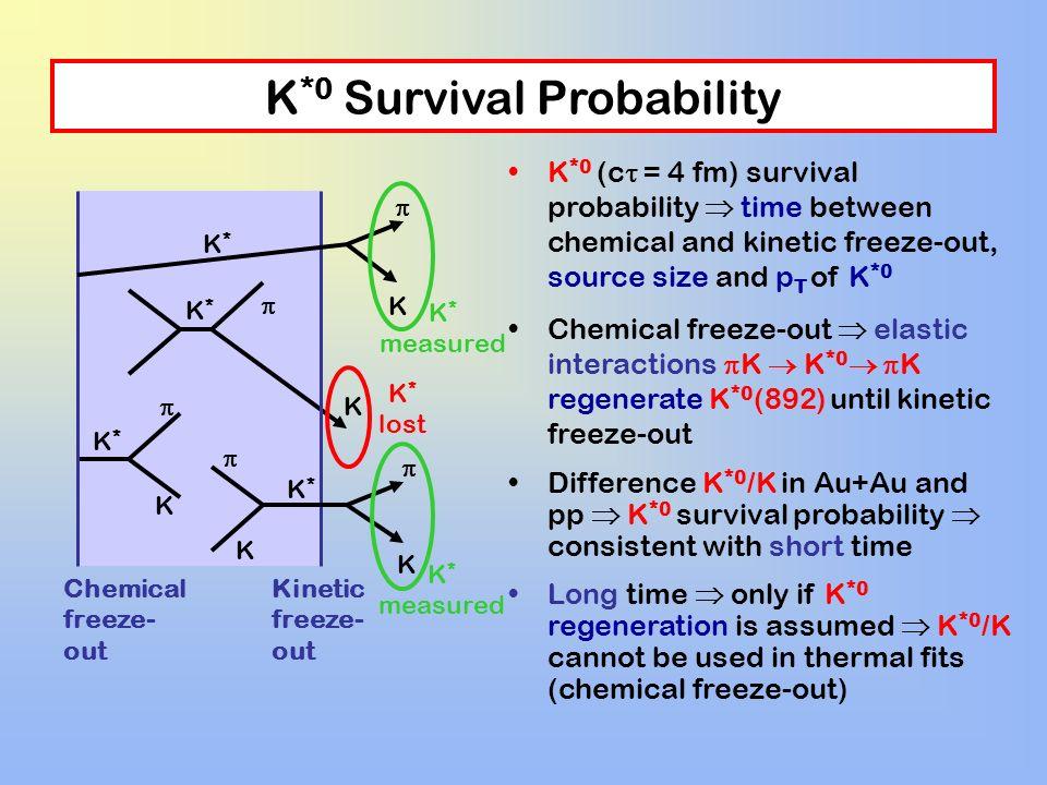 K*0 Survival Probability