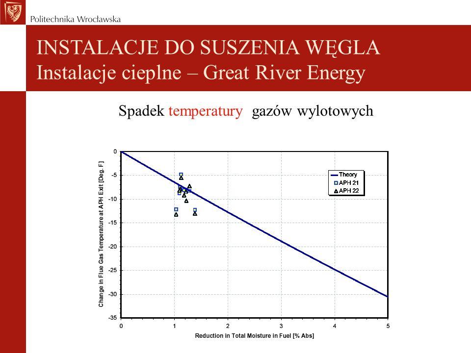 Spadek temperatury gazów wylotowych