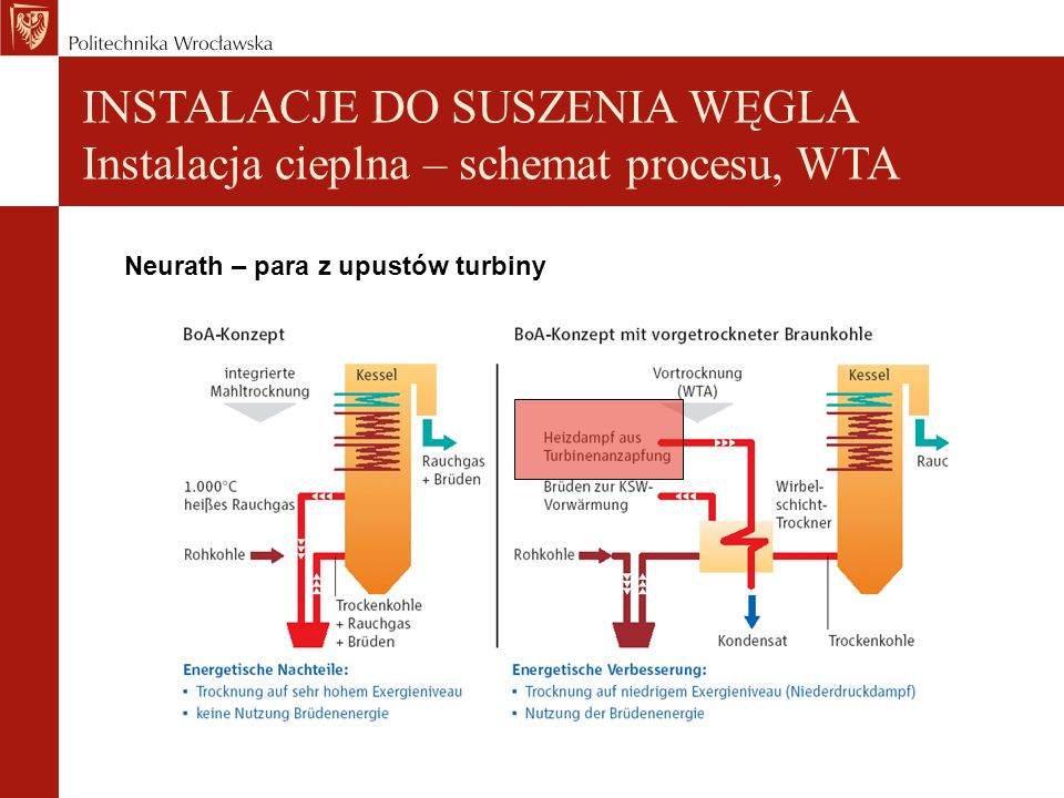 INSTALACJE DO SUSZENIA WĘGLA Instalacja cieplna – schemat procesu, WTA