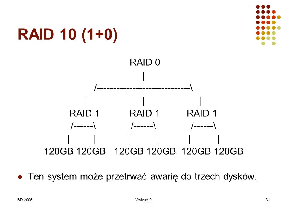RAID 10 (1+0) RAID 0 | /-----------------------------\ | | |