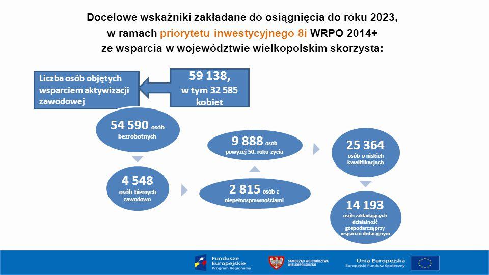 4 548 osób biernych zawodowo 2 815 osób z niepełnosprawnościami