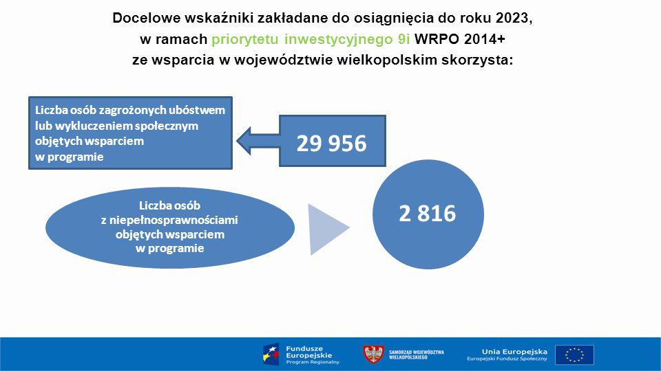 Liczba osób z niepełnosprawnościami objętych wsparciem w programie