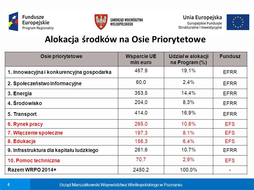 Alokacja środków na Osie Priorytetowe Udział w alokacji na Program (%)
