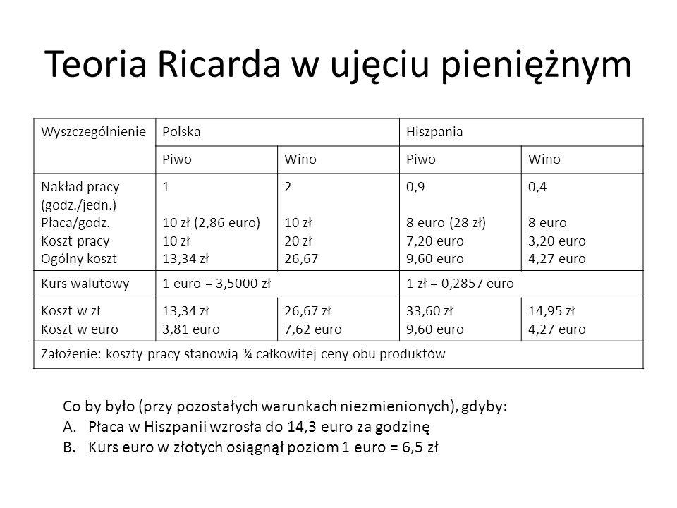 Teoria Ricarda w ujęciu pieniężnym