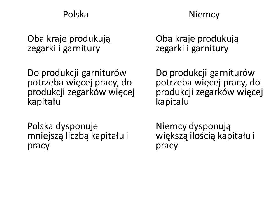 Polska Oba kraje produkują zegarki i garnitury. Do produkcji garniturów potrzeba więcej pracy, do produkcji zegarków więcej kapitału.