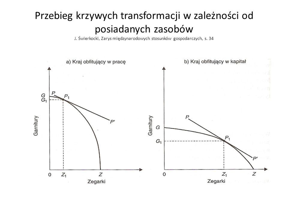 Przebieg krzywych transformacji w zależności od posiadanych zasobów J