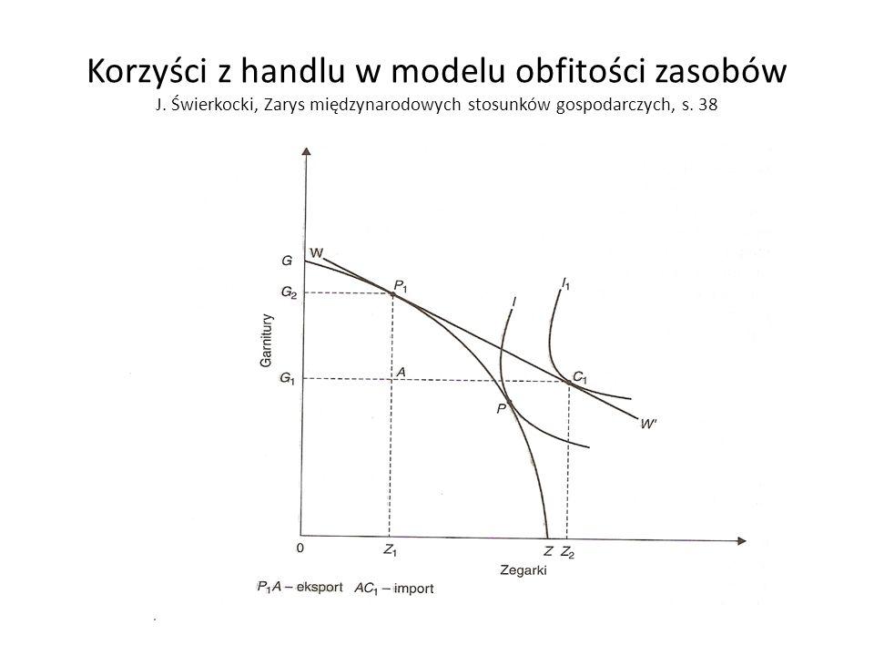 Korzyści z handlu w modelu obfitości zasobów J