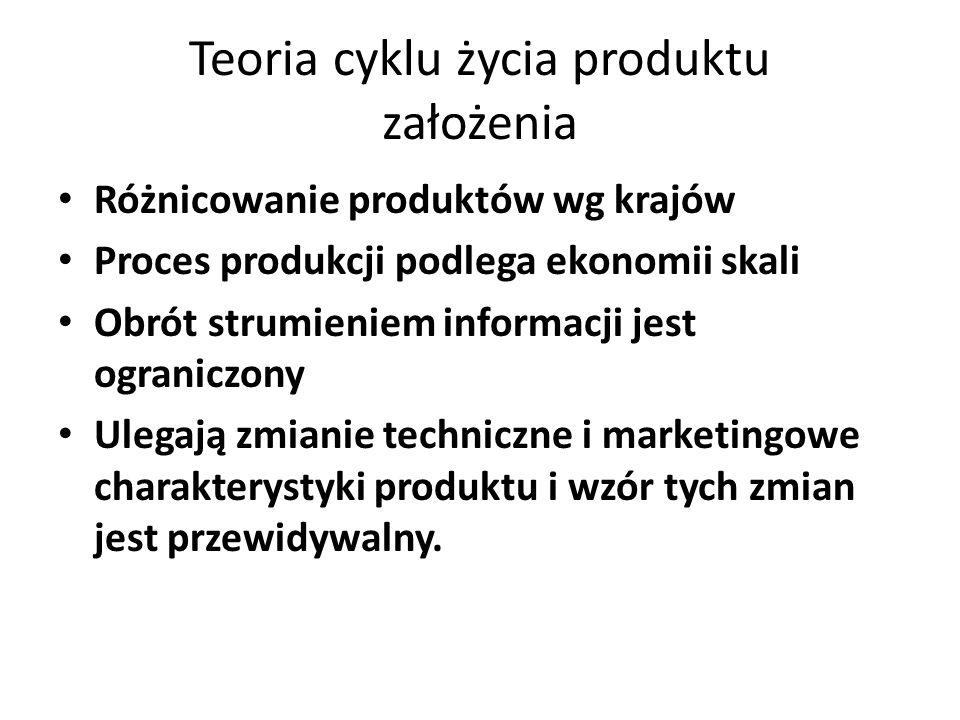 Teoria cyklu życia produktu założenia