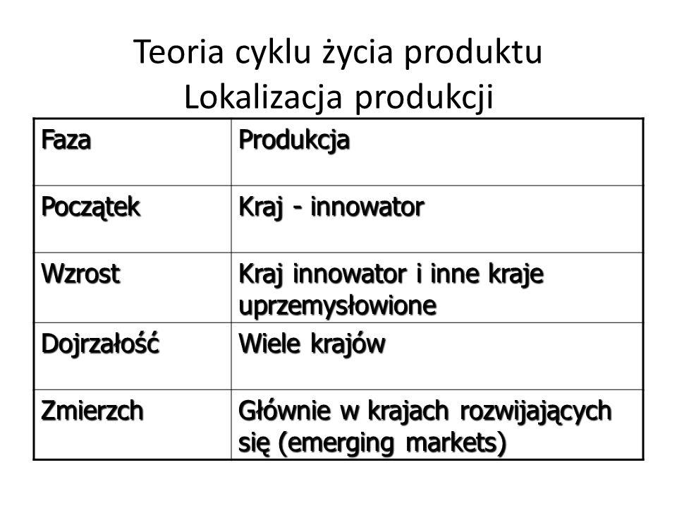 Teoria cyklu życia produktu Lokalizacja produkcji