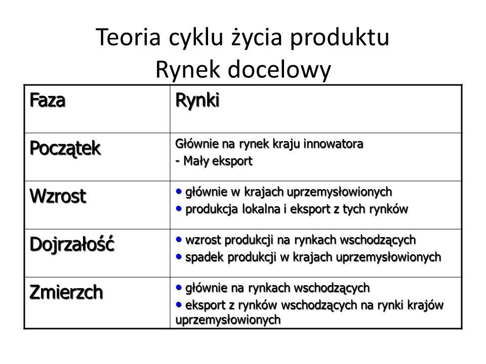 Teoria cyklu życia produktu Rynek docelowy