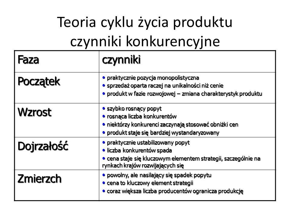 Teoria cyklu życia produktu czynniki konkurencyjne