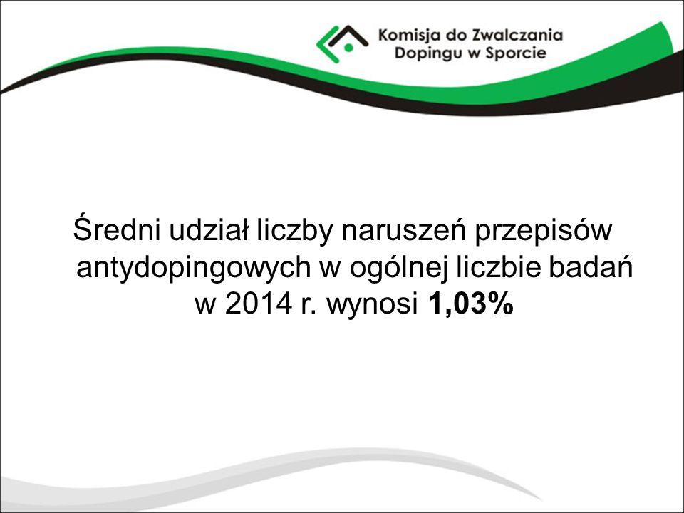Średni udział liczby naruszeń przepisów antydopingowych w ogólnej liczbie badań w 2014 r.