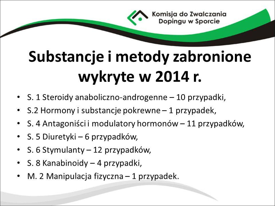Substancje i metody zabronione wykryte w 2014 r.