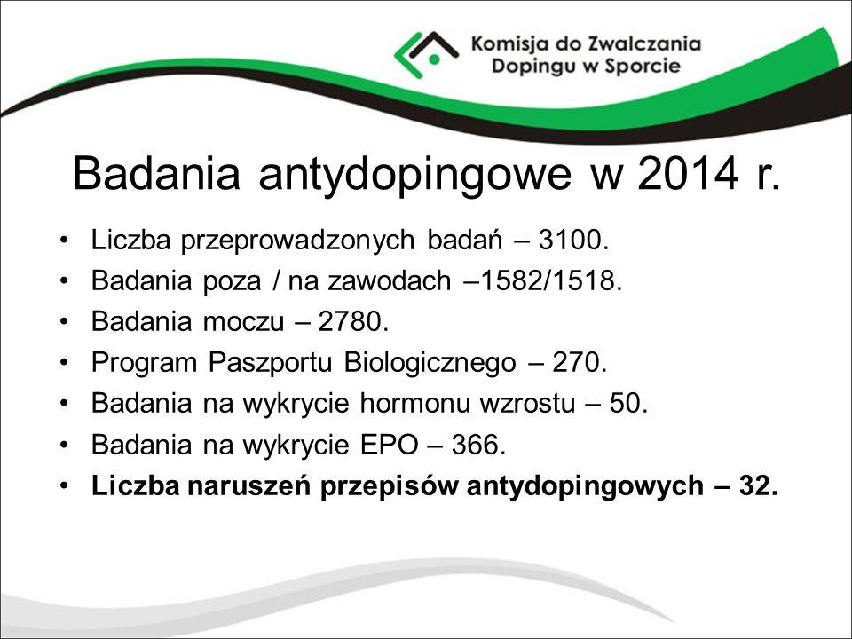 Badania antydopingowe w 2014 r.