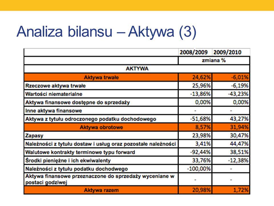 Analiza bilansu – Aktywa (3)