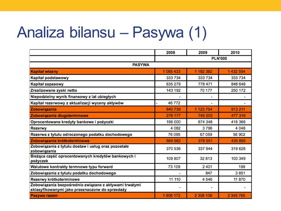 Analiza bilansu – Pasywa (1)