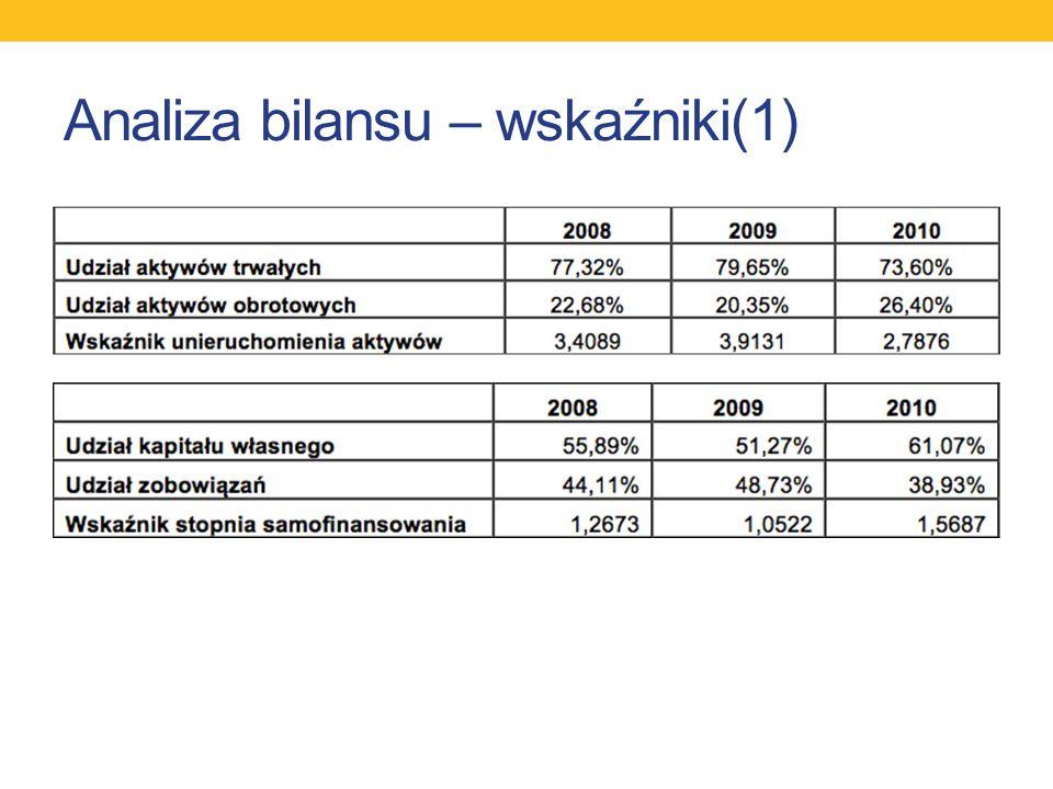 Analiza bilansu – wskaźniki(1)