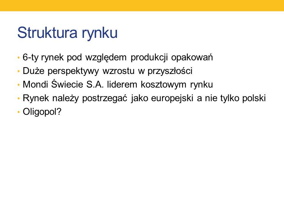 Struktura rynku 6-ty rynek pod względem produkcji opakowań