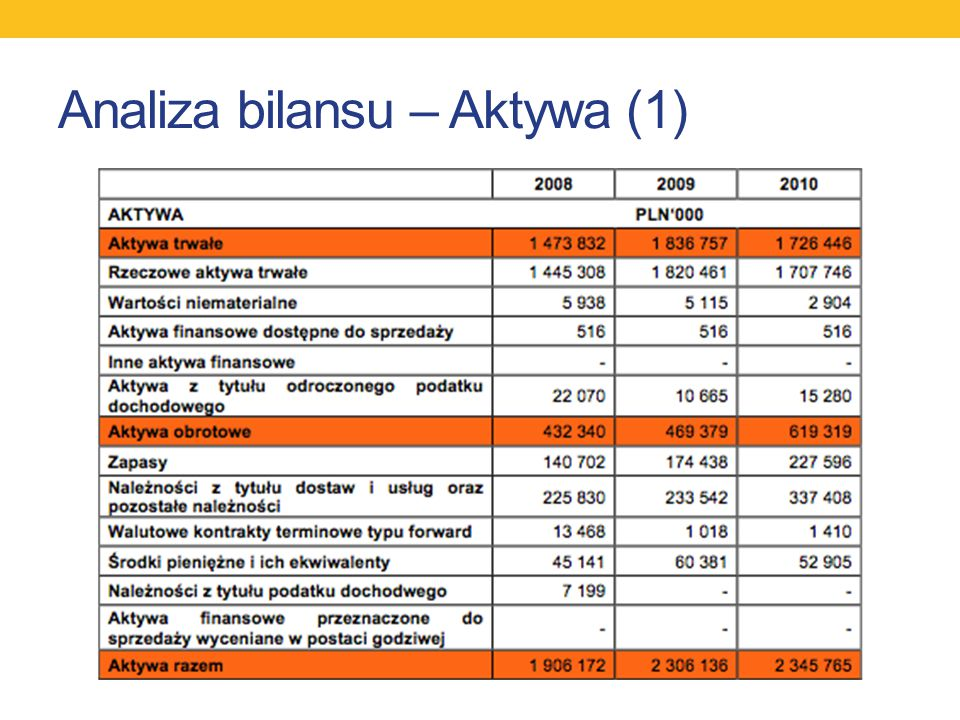 Analiza bilansu – Aktywa (1)