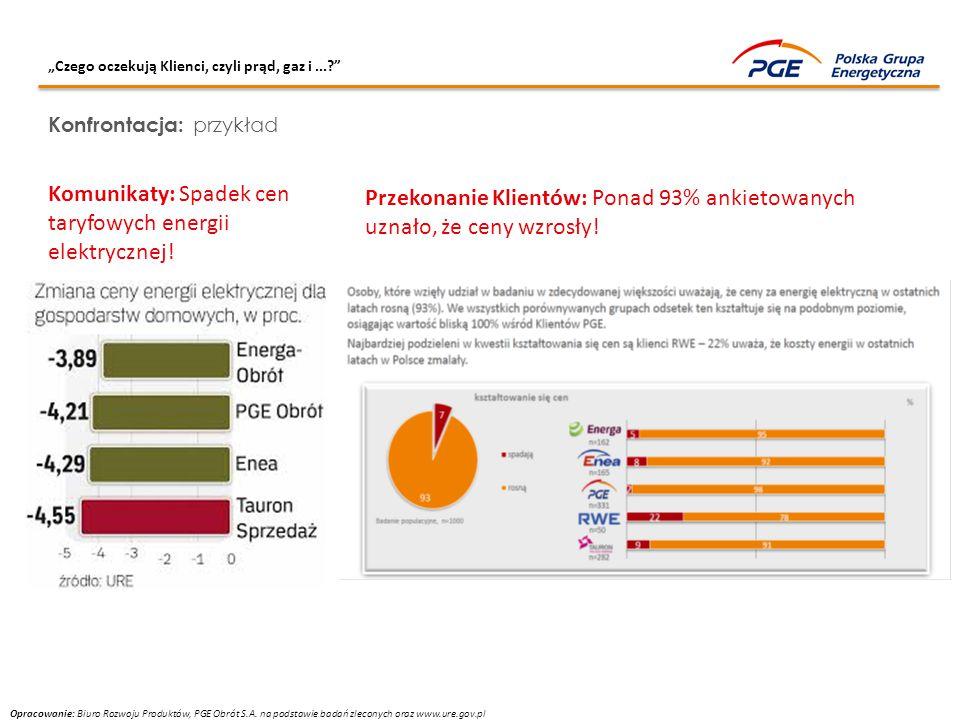 Komunikaty: Spadek cen taryfowych energii elektrycznej!