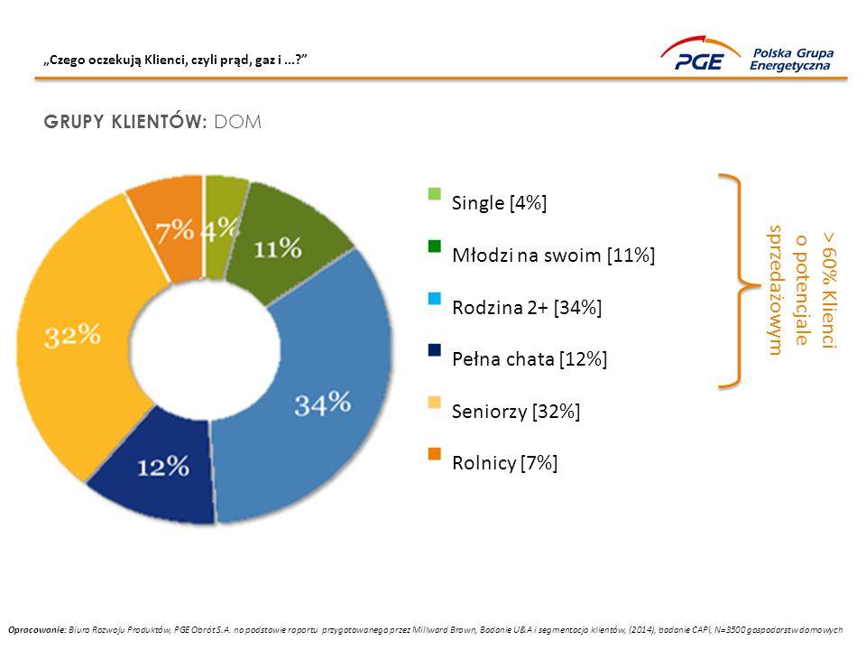 > 60% Klienci o potencjale sprzedażowym
