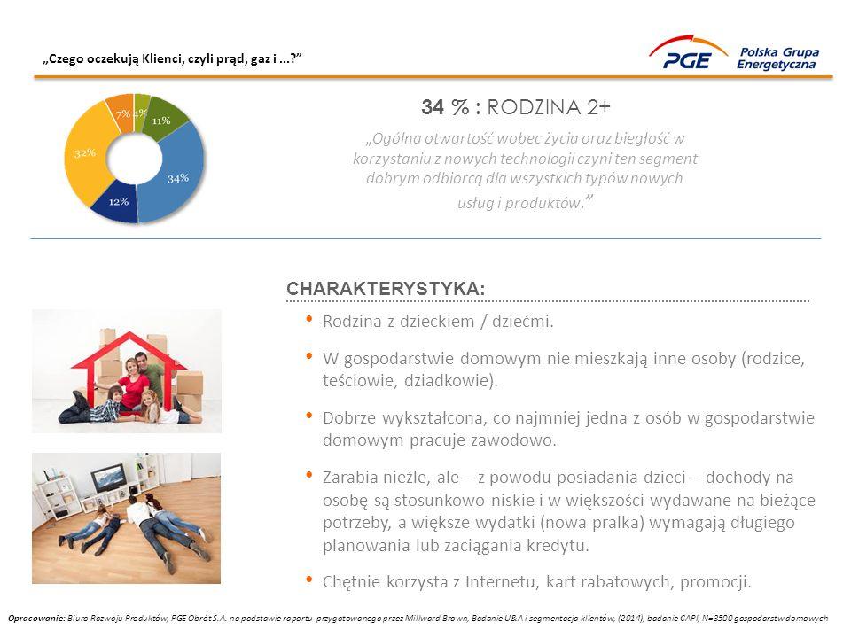 34 % : RODZINA 2+ CHARAKTERYSTYKA: Rodzina z dzieckiem / dziećmi.