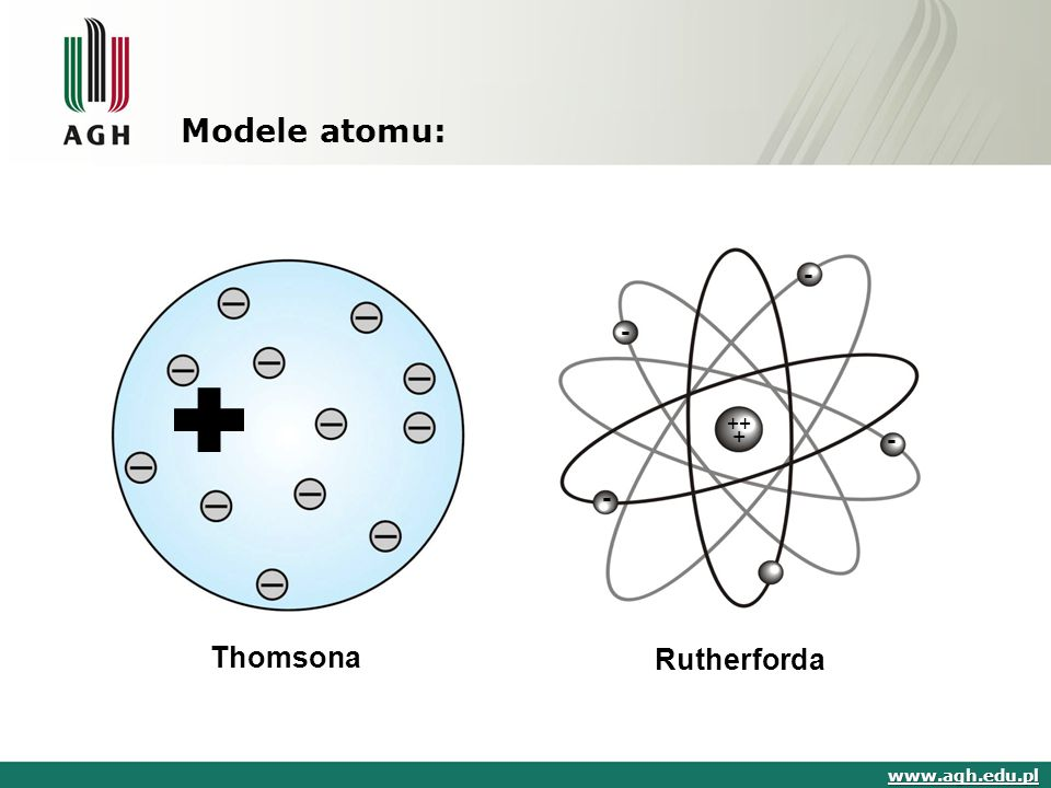 Modele atomu: - - ++ + - - Thomsona Rutherforda www.agh.edu.pl
