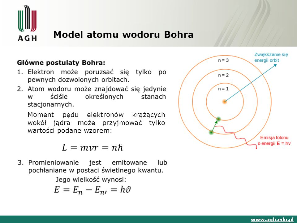 Model atomu wodoru Bohra