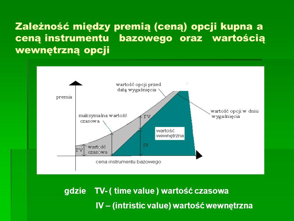 Zależność między premią (ceną) opcji kupna a ceną instrumentu bazowego oraz wartością wewnętrzną opcji