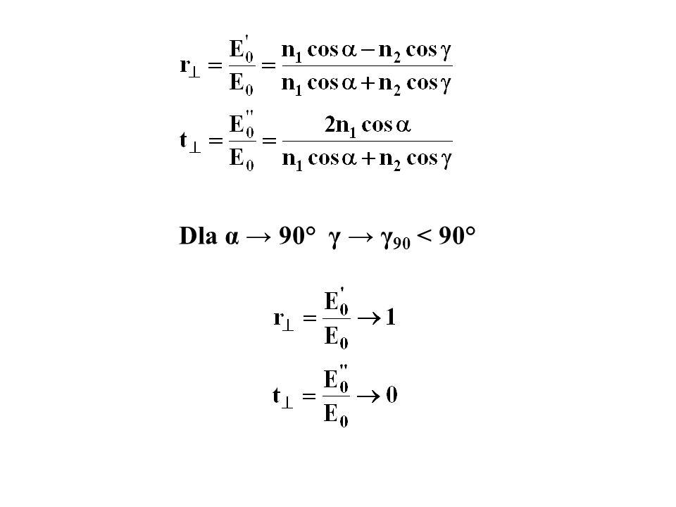 Dla α → 90° γ → γ90 < 90°
