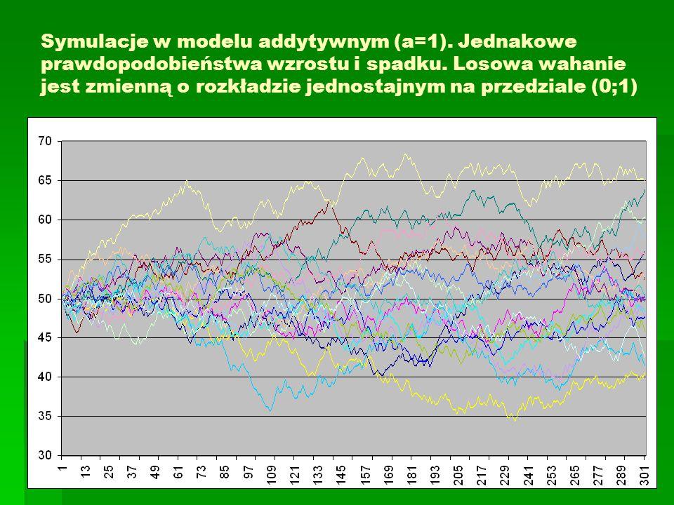 Symulacje w modelu addytywnym (a=1)