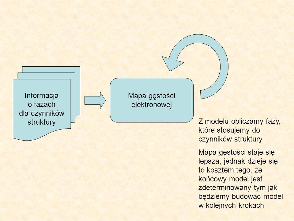 Informacja o fazach. dla czynników. struktury. Mapa gęstości. elektronowej. Z modelu obliczamy fazy, które stosujemy do czynników struktury.