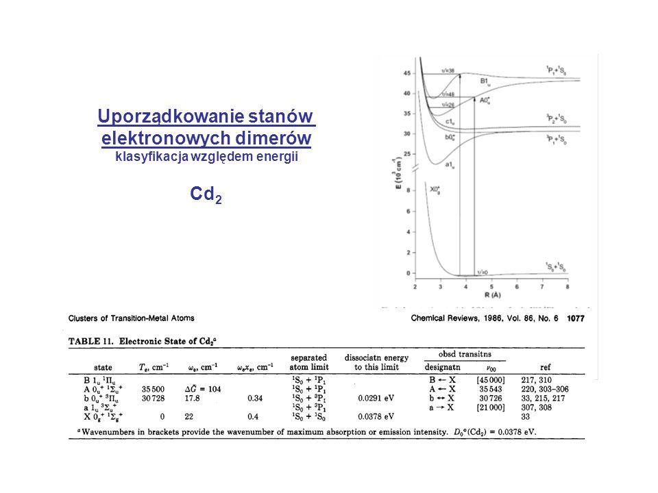 Uporządkowanie stanów elektronowych dimerów Cd2