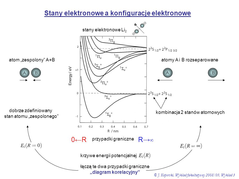 """Stany elektronowe a konfiguracje elektronowe """"diagram korelacyjny"""