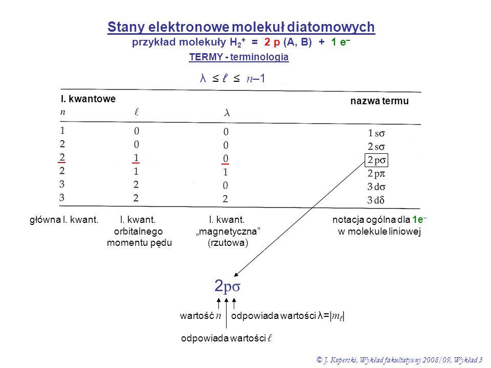 2pσ Stany elektronowe molekuł diatomowych λ ≤ ℓ ≤ n–1