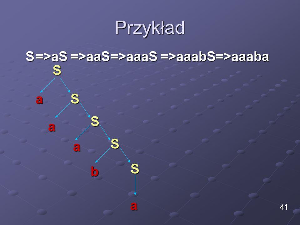 Przykład S =>aS =>aaS =>aaaS =>aaabS =>aaaba S a S S a