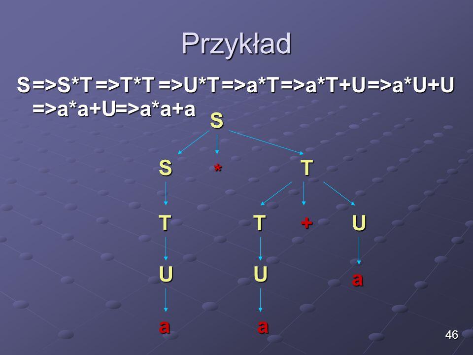 Przykład S =>S*T =>T*T =>U*T =>a*T =>a*T+U =>a*U+U